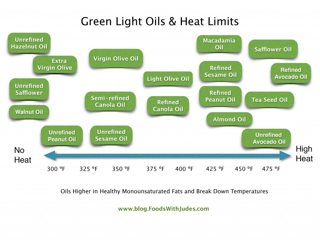 Green Light Oils & Heat Limits